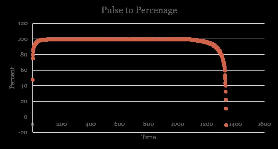 Feedback_Percent